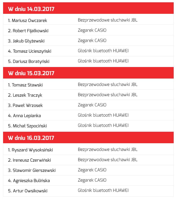Zwycięzcy Quizu Helukabel Polska